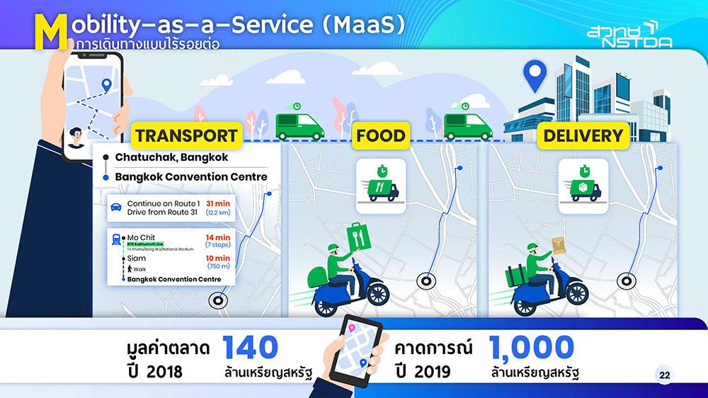 เทคโนโลยี MaaS Grab บริษัทที่นำร่อง